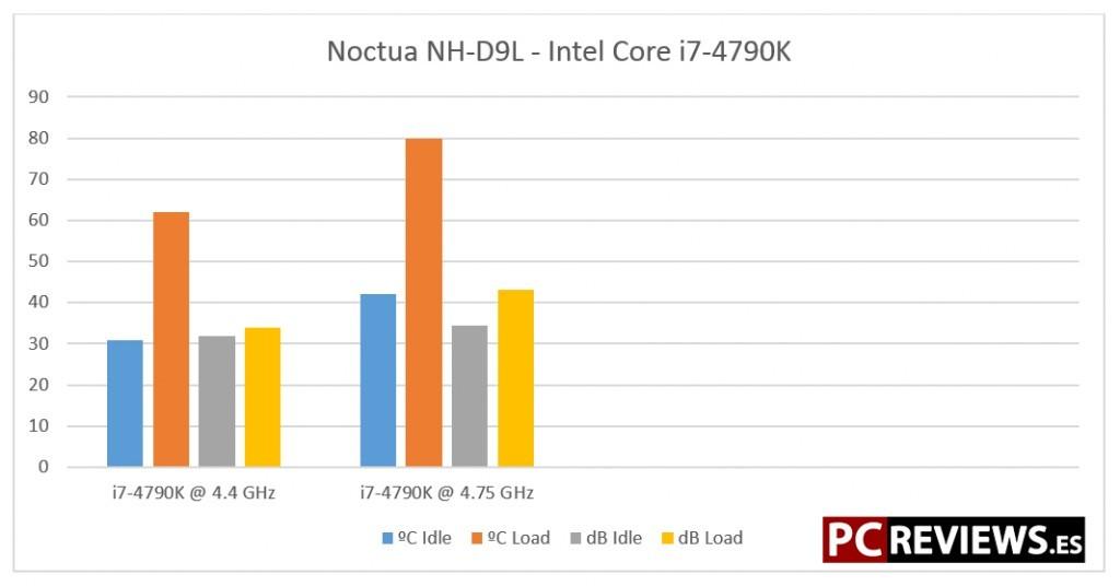 noctua-nh-d9l-benchmark
