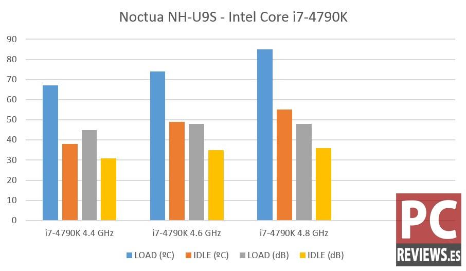 noctua-nh-u9s-benchmark
