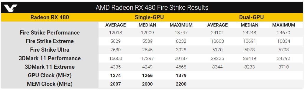 AMD-Radeon-RX-480-3DMark-Fire-Strike