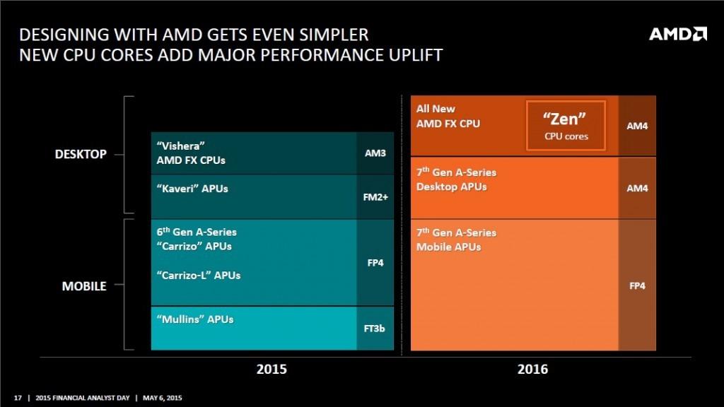 Nuevo-Socket-AM4-de-AMD-para-2016