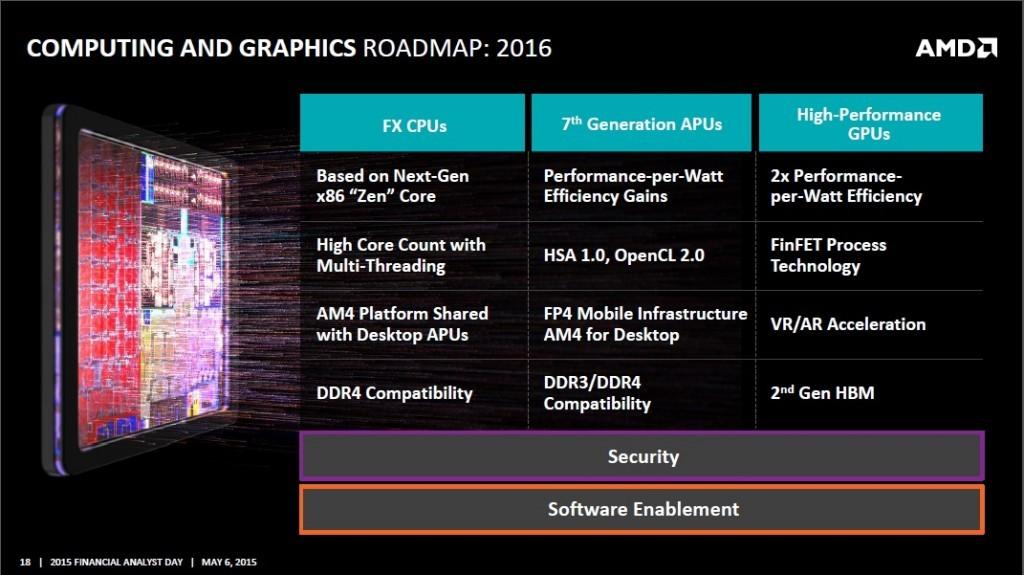 Nuevo-Socket-AM4-de-AMD-para-2016-2