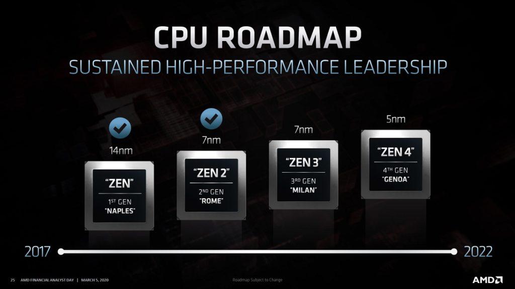 AMD APU Ryzen 5000