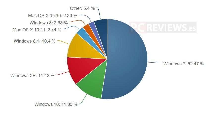 uso-mercado-cuota-Windows-10-7-linux-Enero-2016